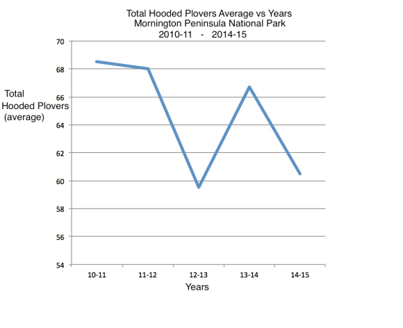 Total Hooded Plovers graph 10 - 15
